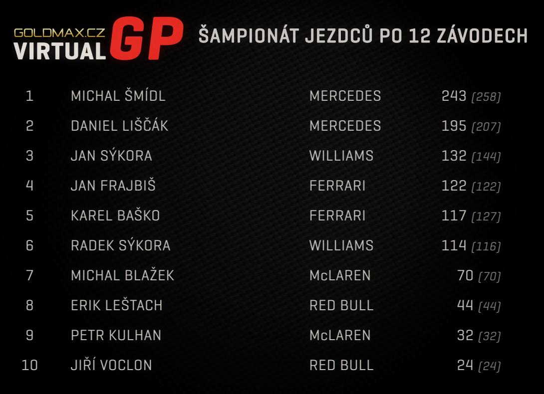 2015 Championsip CZ
