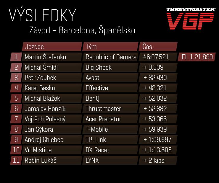 ResultsRTable-CZ-07